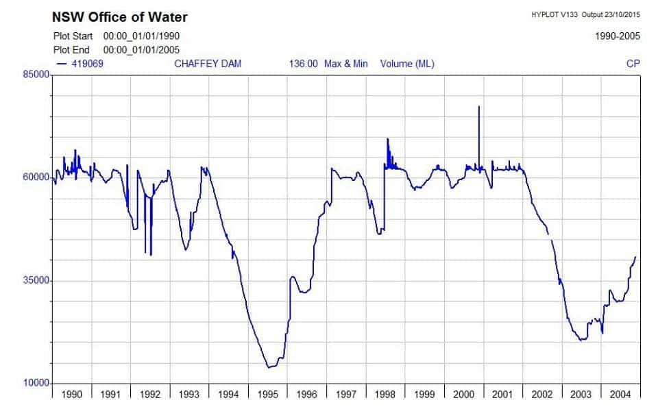 chaffey dam water levels
